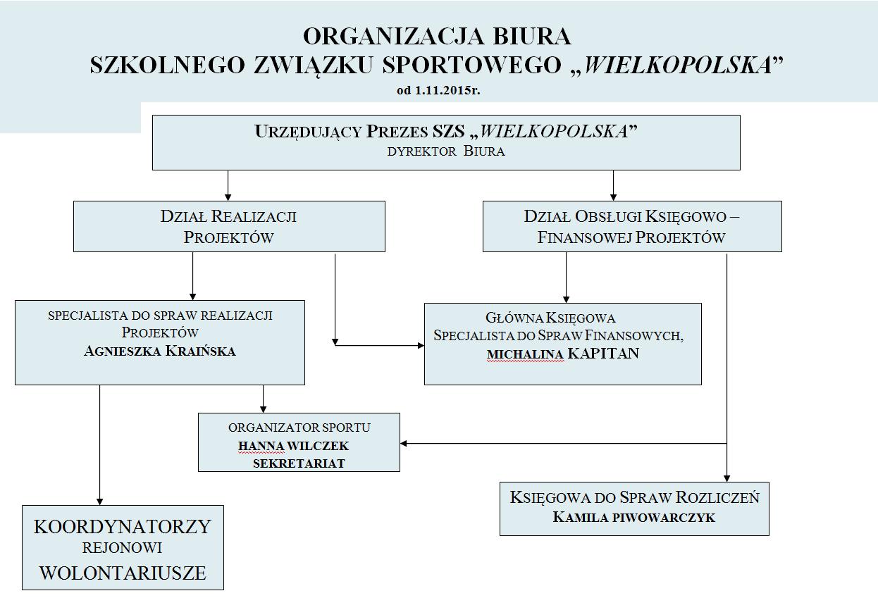 organizacja_biura_diagram_2015