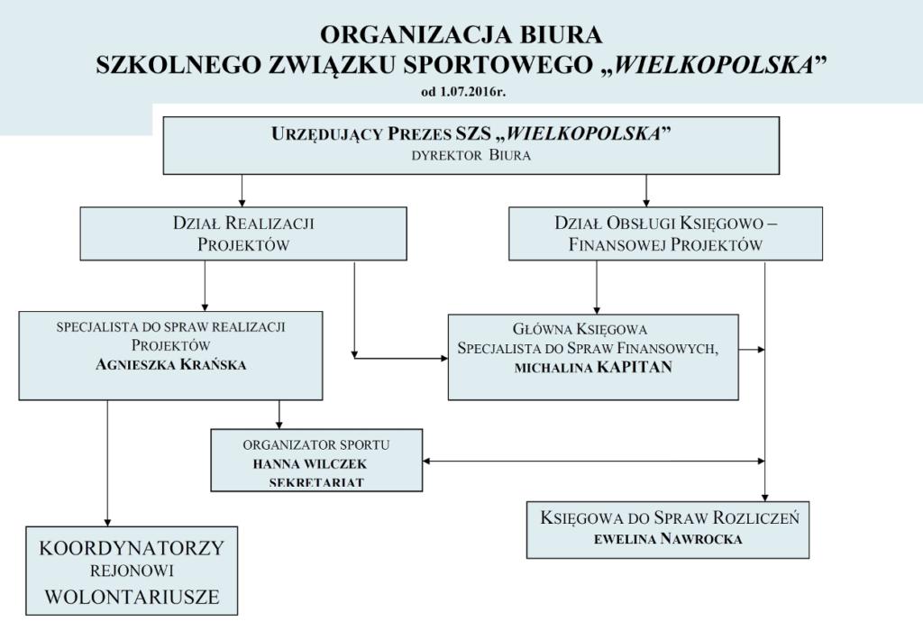 organizacja_biura_diagram_2016